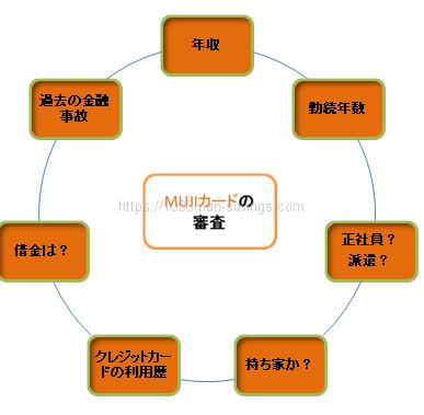MUJIカードの審査項目