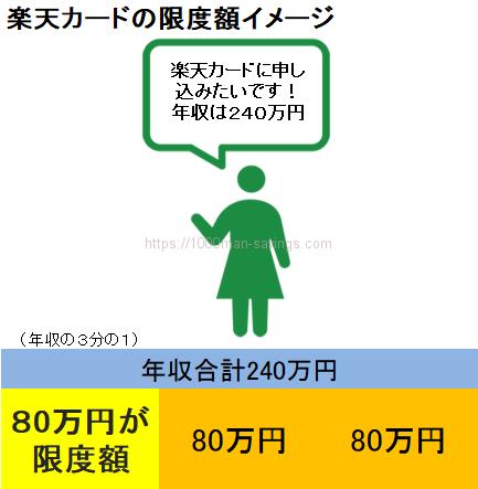 楽天カードの限度額の最低は5万円 初期限度額と増枠の方法 投資的