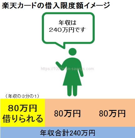 楽天カードの総量規制の影響。年収240万円の人は80万円が総量規制上の限度額
