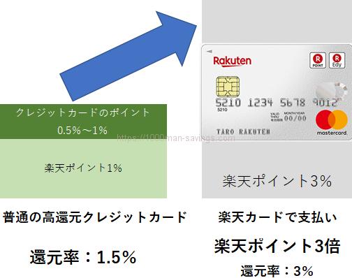 楽天市場では普通のカードでは還元率1.5%ほどだが、楽天カードを使えば3%もの高還元