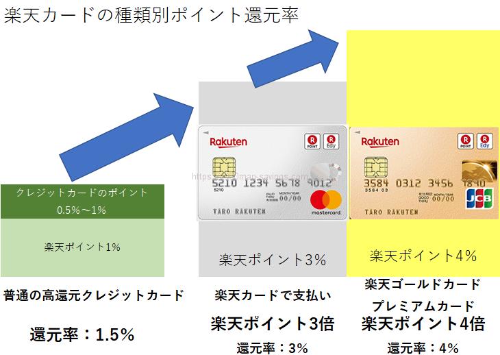 楽天市場でクレジットカードを使った場合の還元率は、普通のカードで1.5%、楽天カードで3%、楽天ゴールドカードで4%