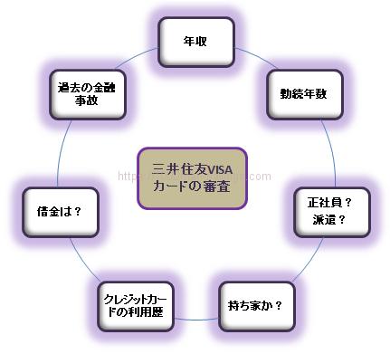 三井住友VISAカードの審査項目