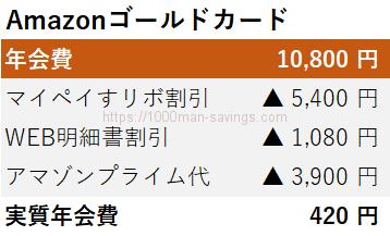 Amazonゴールドカードの実質年会費は420円