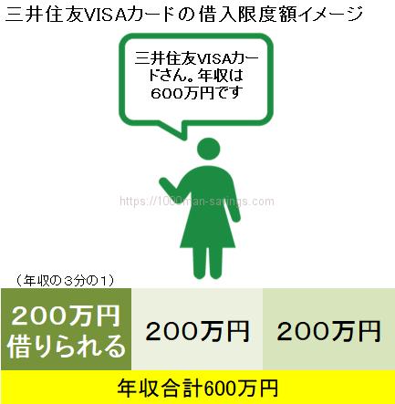 三井住友VISAカードのキャッシング限度額は
